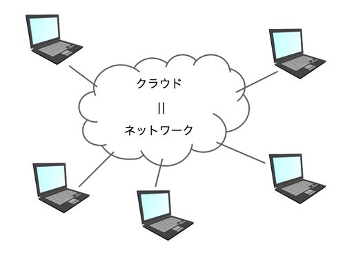 「クラウド」=「ネットワーク」
